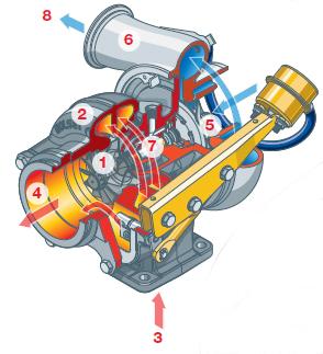 turbocharger bmw x l ^ hp diesel turbocharger maintenance turbocharger bmw x5 3 0 l ^ hp diesel